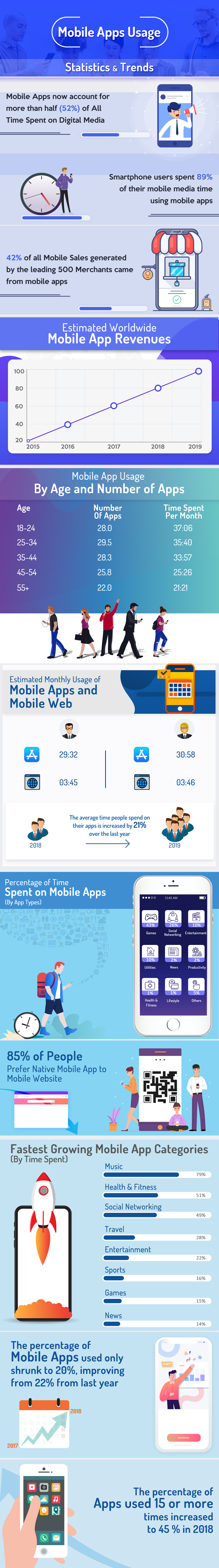 8 Ways your Well designed Mobile app can Increase your Business Revenue