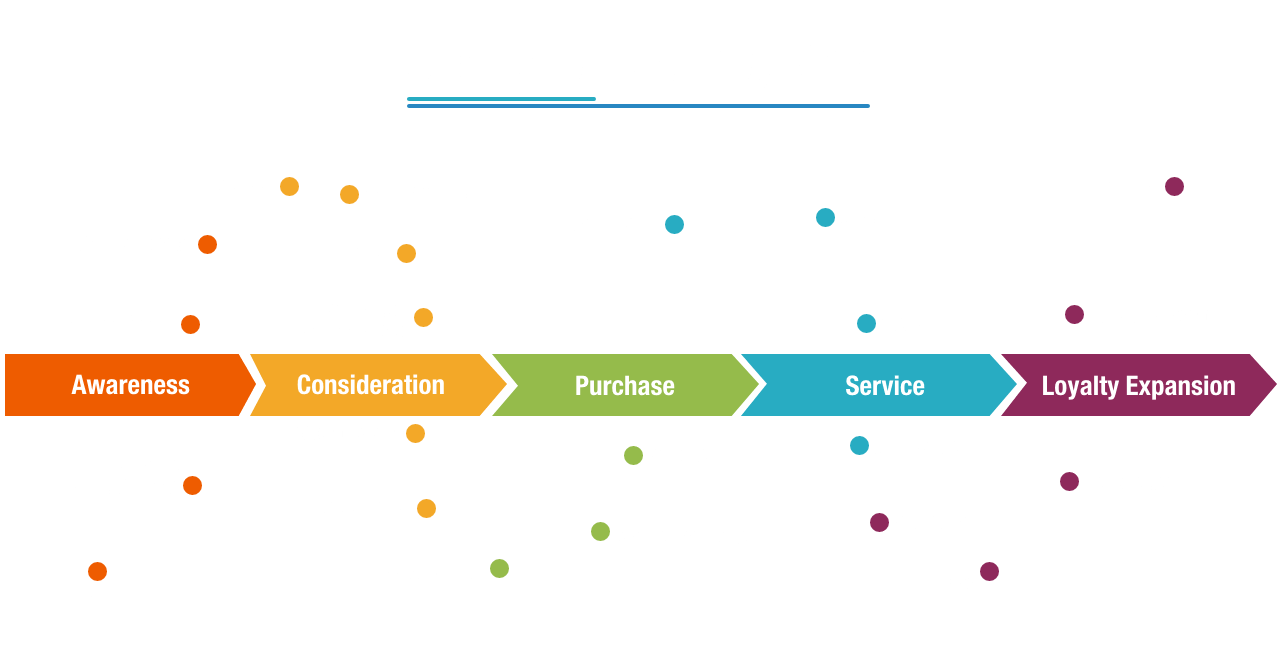How to Create a Customer Journey Map – A Step-by-Step Guide