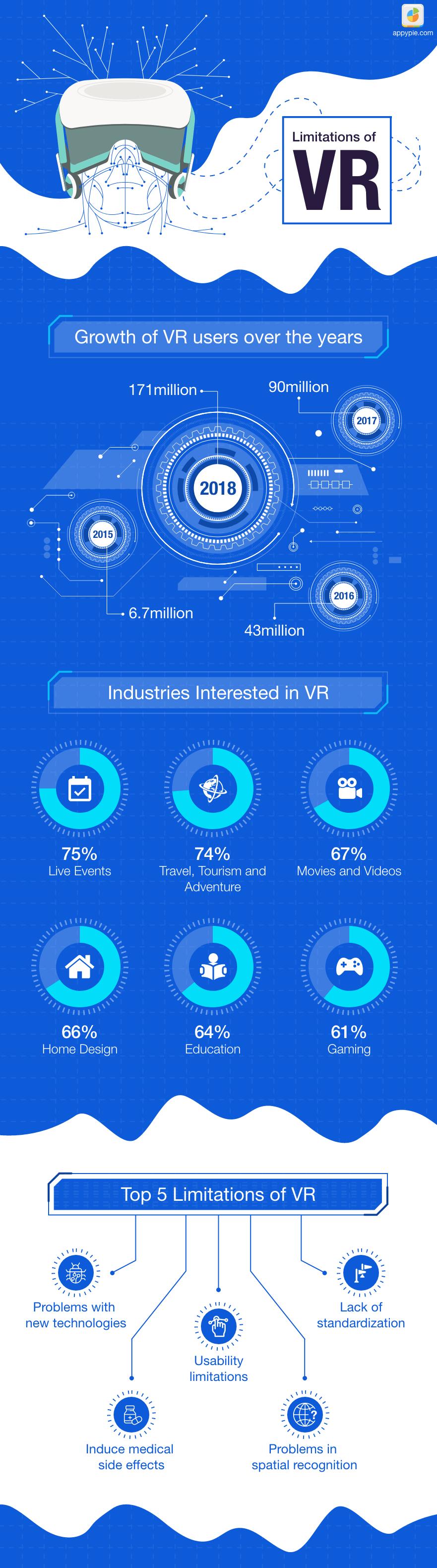The Limitations of Virtual Reality